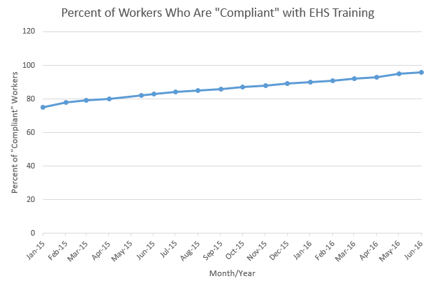 Compliant Workers