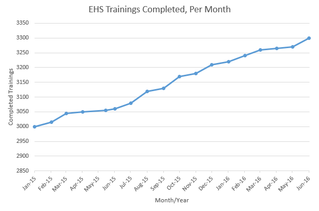 Trainings Completed Per Month