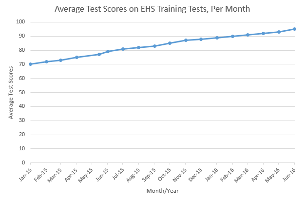average ehs test score