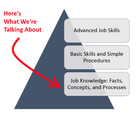 basic job knowledge image