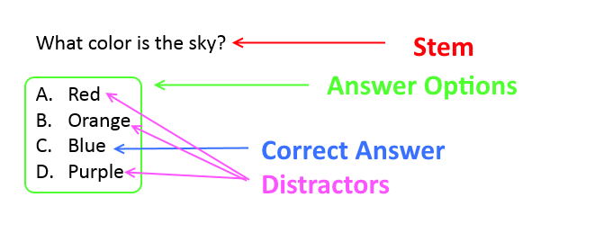 parts of a multiple-choice question image