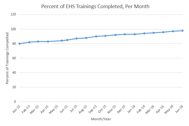 percent trainings completed per month