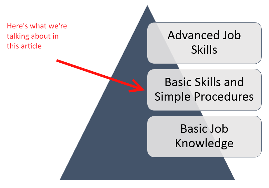 Job Training for Basic Skills and Simple Procedures Image