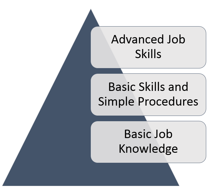 Different Types of Job Learning Image