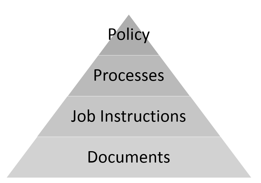 Four Levels of Management Systems