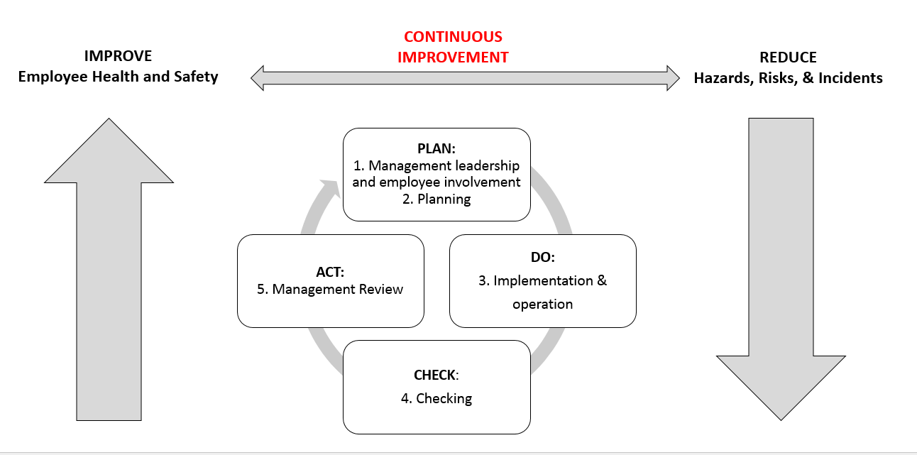 Z10 PDCA Model Drawing