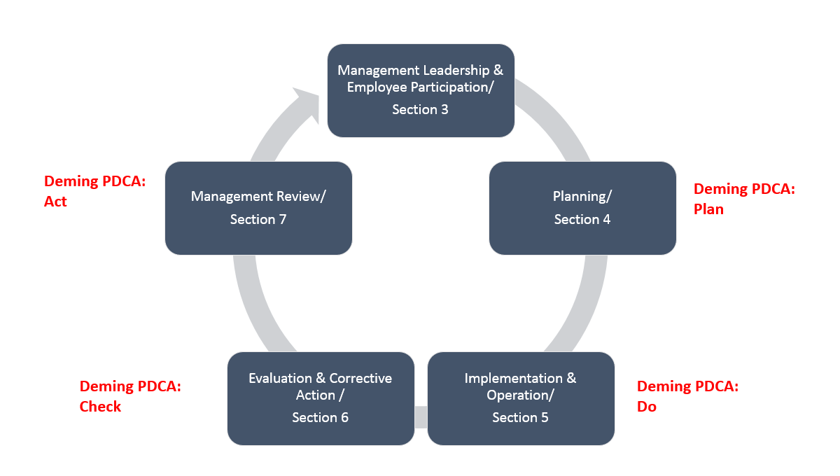 Deming Plan Do Check Act (PDCA) for Safety Management Image