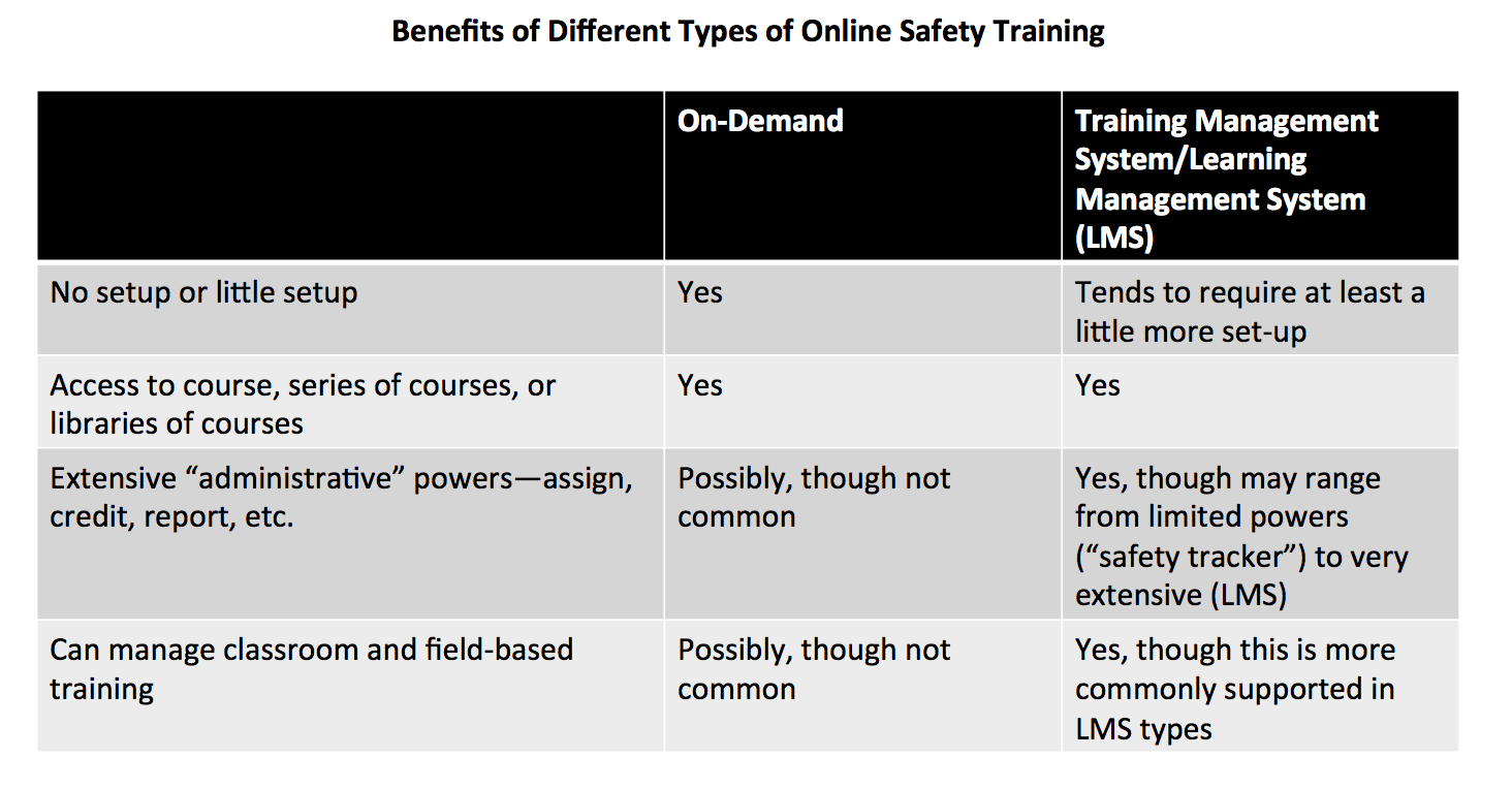 Some Pros of Different Types of Online Safety Training