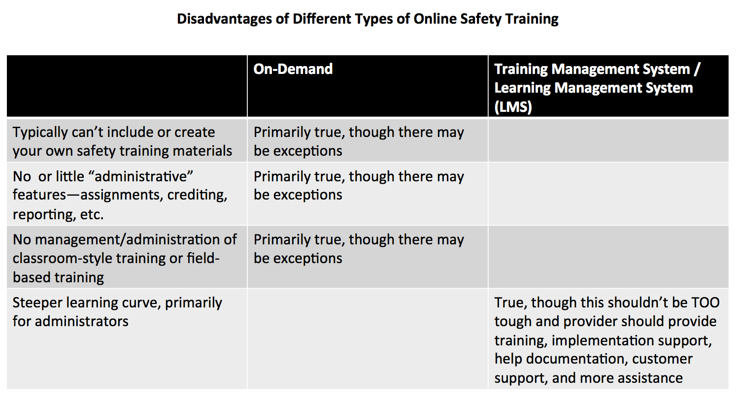 Disadvantages of different types of online safety training