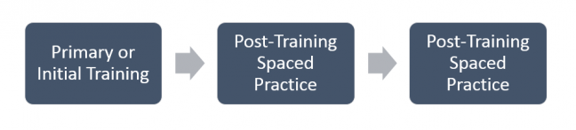 Primary Training and Post-Training Spaced Practice Image