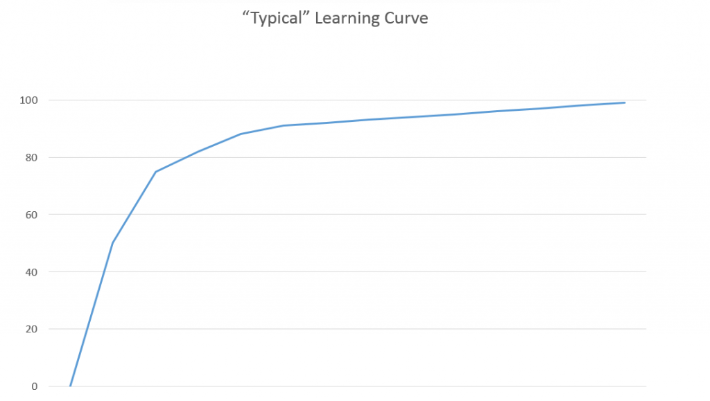 Typical Learning Curve Image