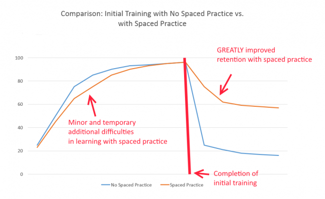 Learning Curve with Spaced Practice During Initial Learning Event Image