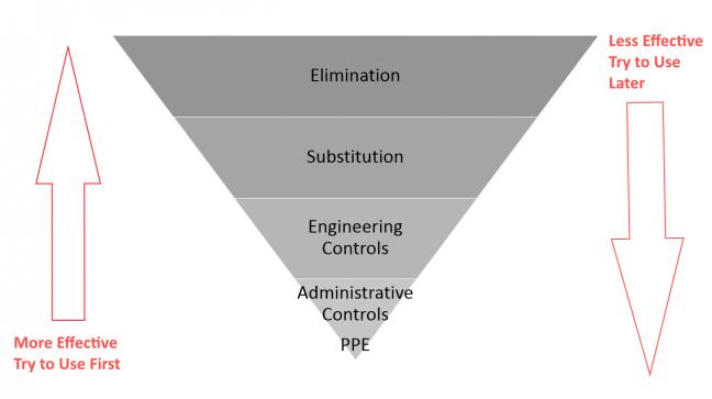 Hierarchy of Controls Image