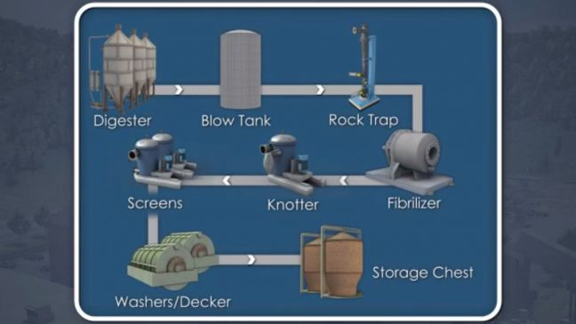Brown Stock System Image for Better Paper Manufacturing Article