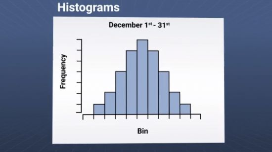 Histogram for Quality Assurance Image