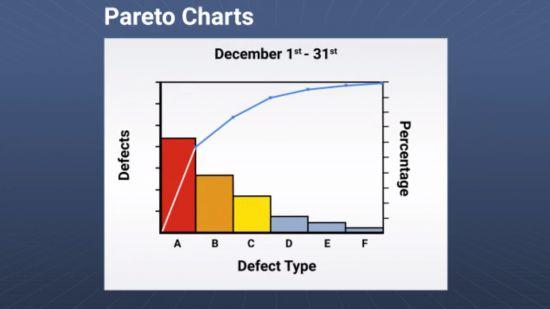 Pareto Chart Image