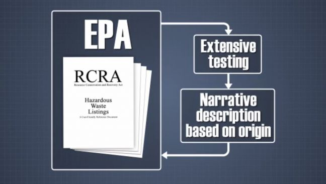RCRA EPA Hazardous Waste List Image