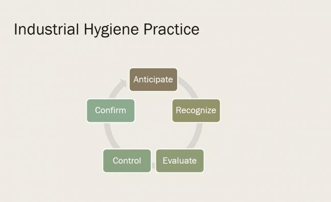 IH Anticipate-Recognize-Evaluate-Control-Confirm Cycle Image