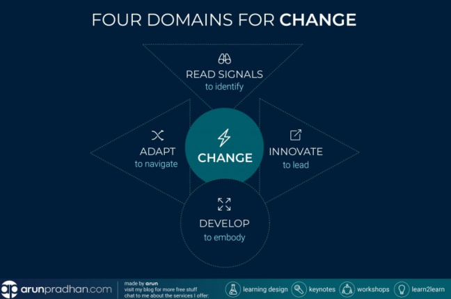 Four Domains of Change Image
