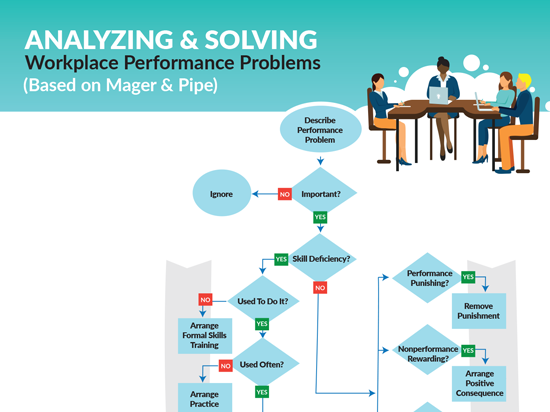 Analyzing & Solving Workplace Performance Problems Infographic Btn