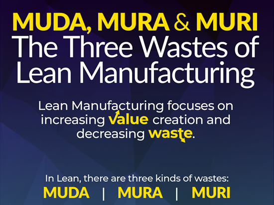 Three Types of Waste in Lean Manufacturing Button