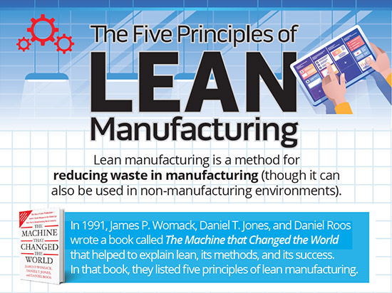 Five Principles of Lean Button