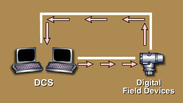 Continuous-Process-Field-Devices-Digital-Configuration-with-a-DCS.jpg