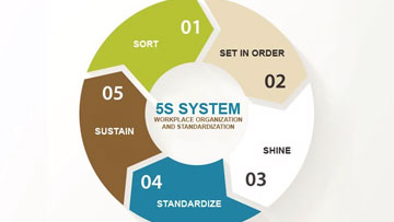 The-5S-System-An-Introduction-to-5S.jpg
