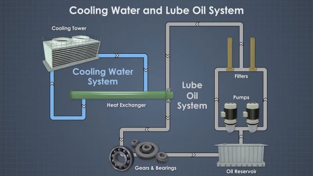 Cooling And Chilled Water Systems Training Convergence